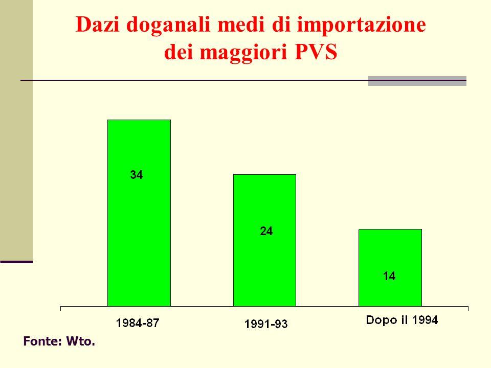 Dazi doganali medi di importazione dei maggiori PVS Fonte: Wto.