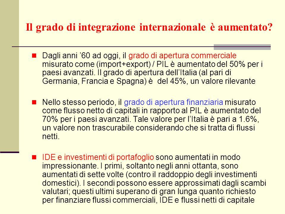 Il grado di integrazione internazionale è aumentato? Dagli anni 60 ad oggi, il grado di apertura commerciale misurato come (import+export) / PIL è aum