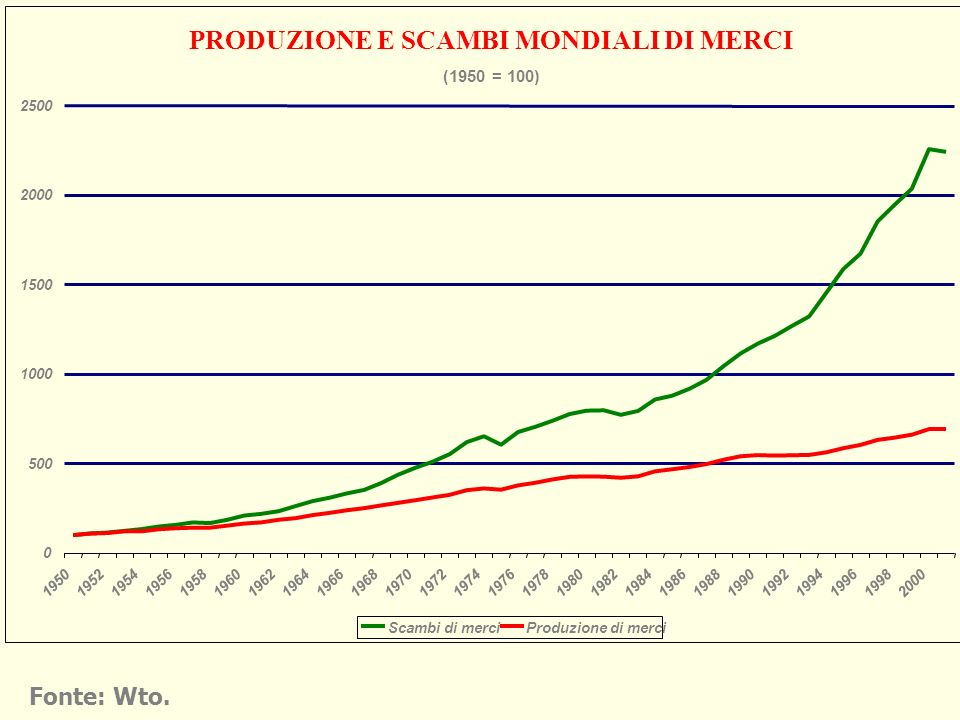 PRODUZIONE E SCAMBI MONDIALI DI MERCI (1950 = 100) 0 500 1000 1500 2000 2500 1950195219541956195819601962196419661968197019721974197619781980198219841