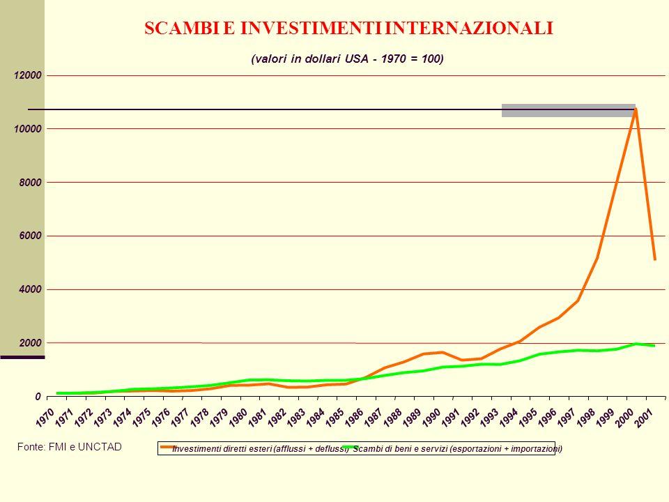 SCAMBI E INVESTIMENTI INTERNAZIONALI (valori in dollari USA - 1970 = 100) 0 2000 4000 6000 8000 10000 12000 197019711972197319741975197619771978197919