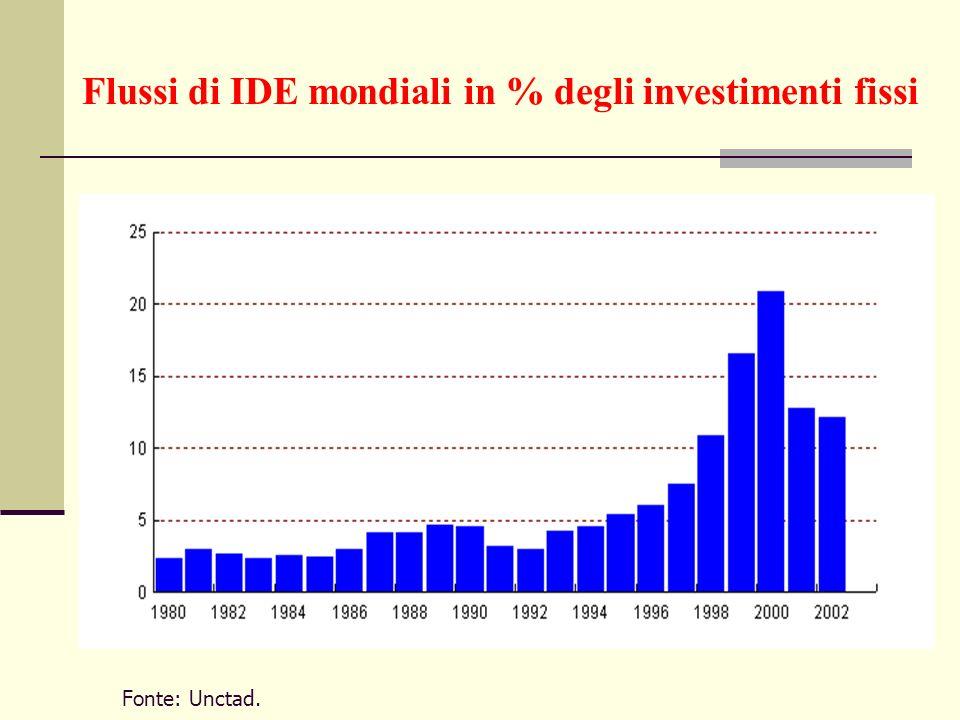 Flussi di IDE mondiali in % degli investimenti fissi Fonte: Unctad.