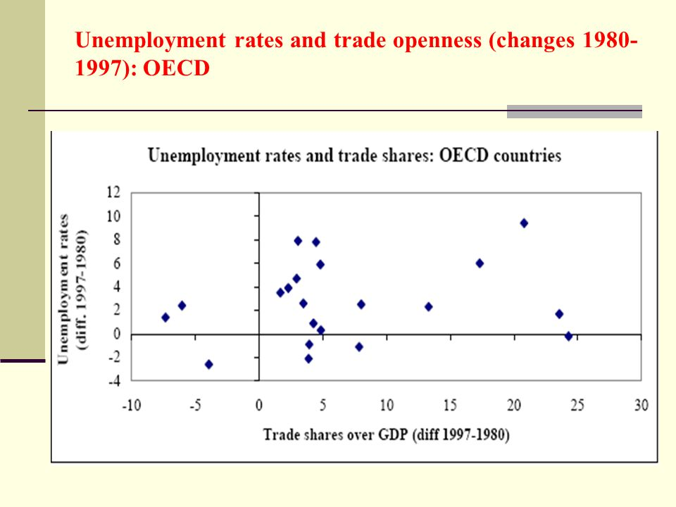 Unemployment rates and trade openness (changes 1980- 1997): OECD
