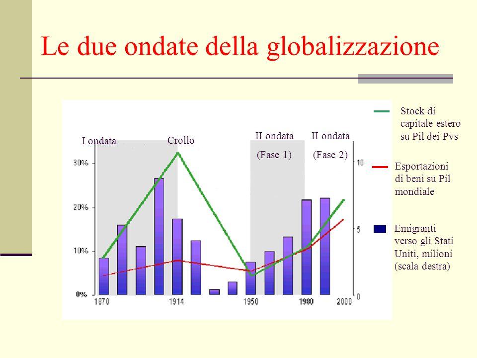Le due ondate della globalizzazione I ondata II ondata (Fase 2) II ondata (Fase 1) Crollo Stock di capitale estero su Pil dei Pvs Esportazioni di beni