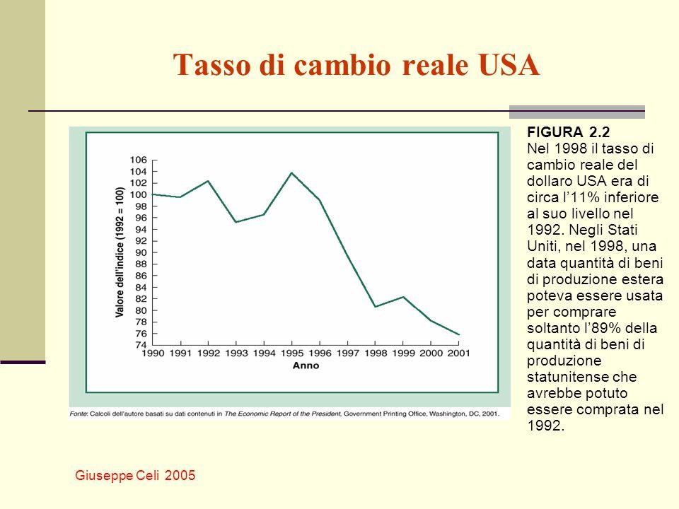 Giuseppe Celi 2005 Tasso di cambio reale USA FIGURA 2.2 Nel 1998 il tasso di cambio reale del dollaro USA era di circa l11% inferiore al suo livello n