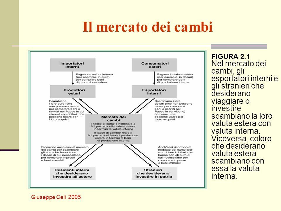 Giuseppe Celi 2005 Il mercato dei cambi FIGURA 2.1 Nel mercato dei cambi, gli esportatori interni e gli stranieri che desiderano viaggiare o investire