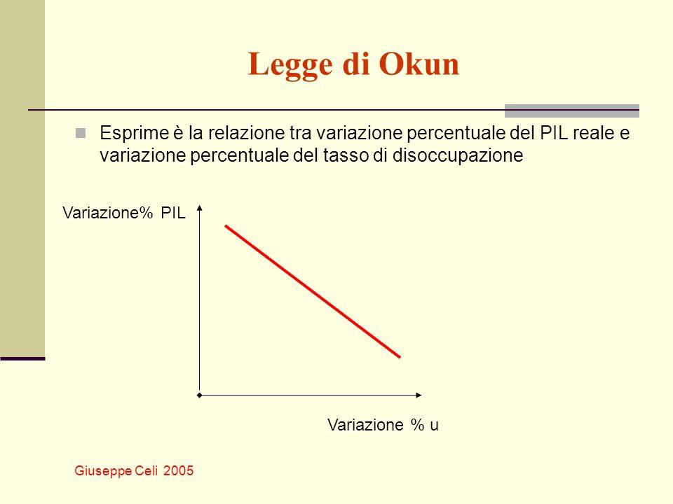 Giuseppe Celi 2005 Legge di Okun Esprime è la relazione tra variazione percentuale del PIL reale e variazione percentuale del tasso di disoccupazione