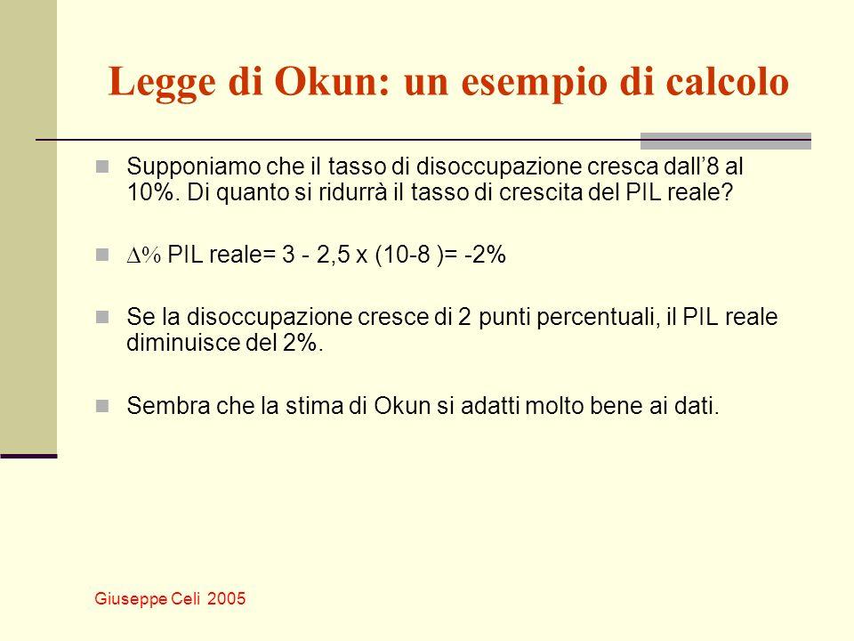 Giuseppe Celi 2005 Legge di Okun: un esempio di calcolo Supponiamo che il tasso di disoccupazione cresca dall8 al 10%. Di quanto si ridurrà il tasso d