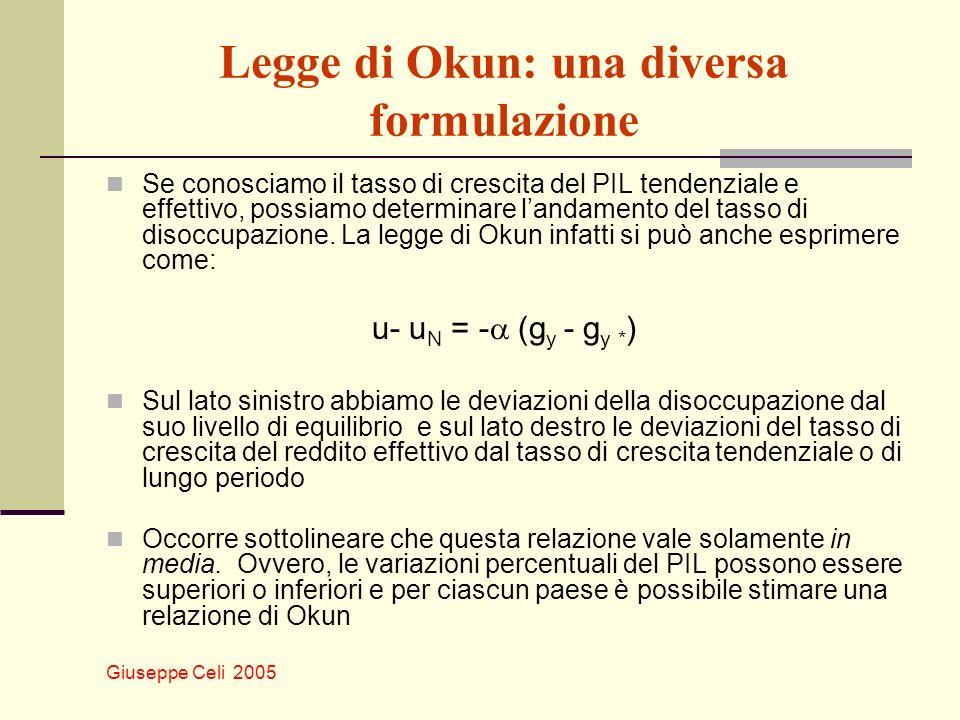 Giuseppe Celi 2005 Legge di Okun: una diversa formulazione Se conosciamo il tasso di crescita del PIL tendenziale e effettivo, possiamo determinare la