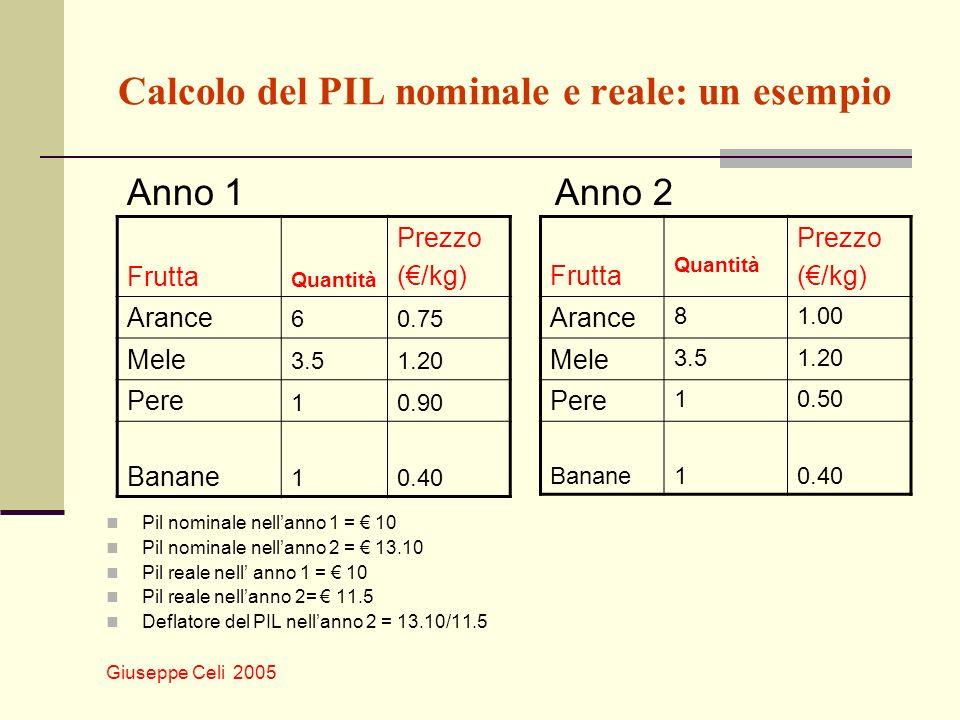 Giuseppe Celi 2005 Calcolo del PIL nominale e reale: un esempio Anno 1 Anno 2 Pil nominale nellanno 1 = 10 Pil nominale nellanno 2 = 13.10 Pil reale n