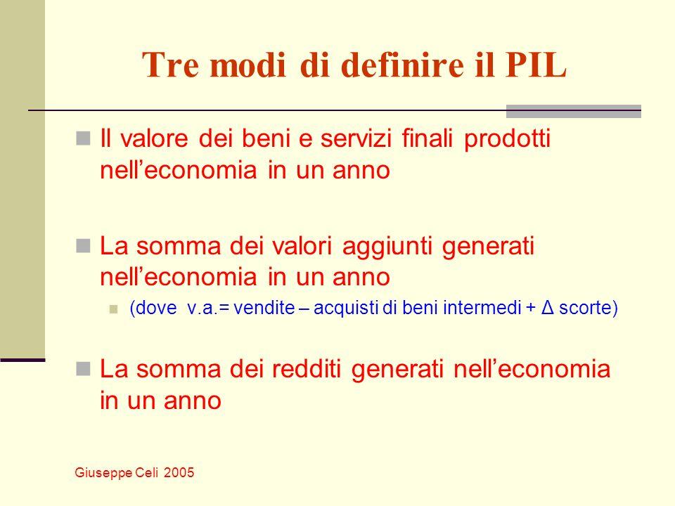 Giuseppe Celi 2005 Tre modi di definire il PIL Il valore dei beni e servizi finali prodotti nelleconomia in un anno La somma dei valori aggiunti gener