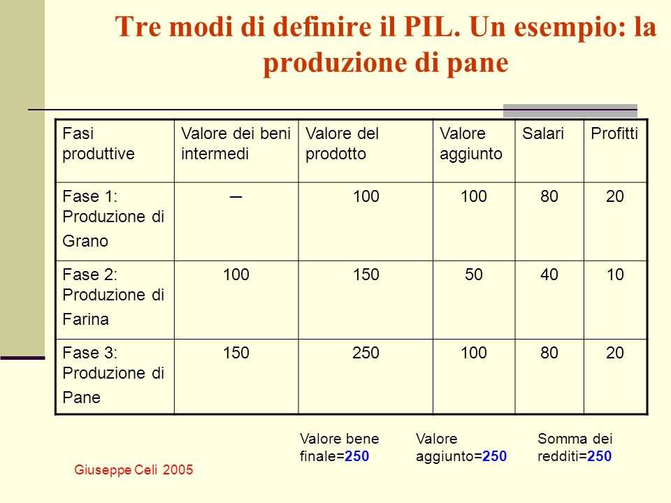 Giuseppe Celi 2005 Tre modi di definire il PIL. Un esempio: la produzione di pane Fasi produttive Valore dei beni intermedi Valore del prodotto Valore