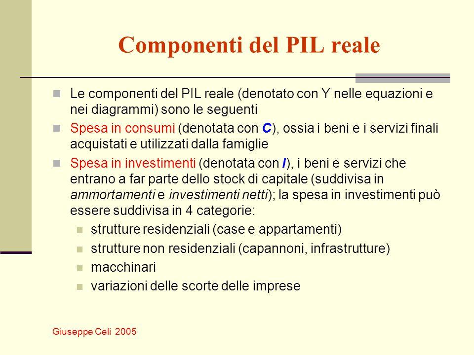 Giuseppe Celi 2005 Componenti del PIL reale Le componenti del PIL reale (denotato con Y nelle equazioni e nei diagrammi) sono le seguenti Spesa in con