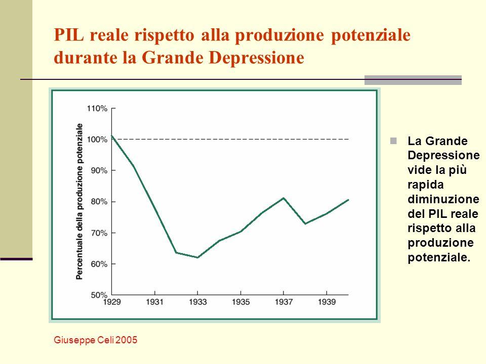 Giuseppe Celi 2005 PIL reale rispetto alla produzione potenziale durante la Grande Depressione La Grande Depressione vide la più rapida diminuzione del PIL reale rispetto alla produzione potenziale.