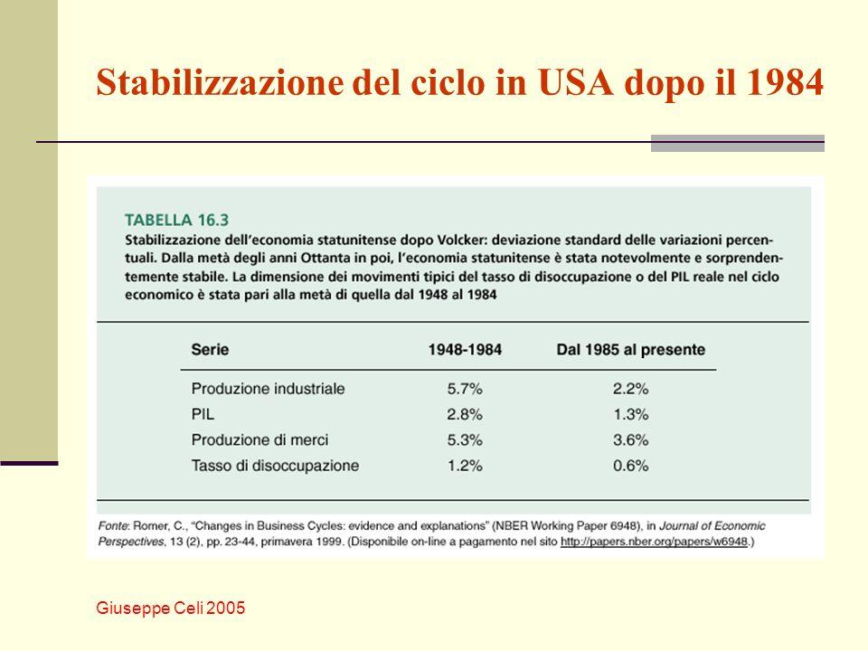 Giuseppe Celi 2005 Stabilizzazione del ciclo in USA dopo il 1984