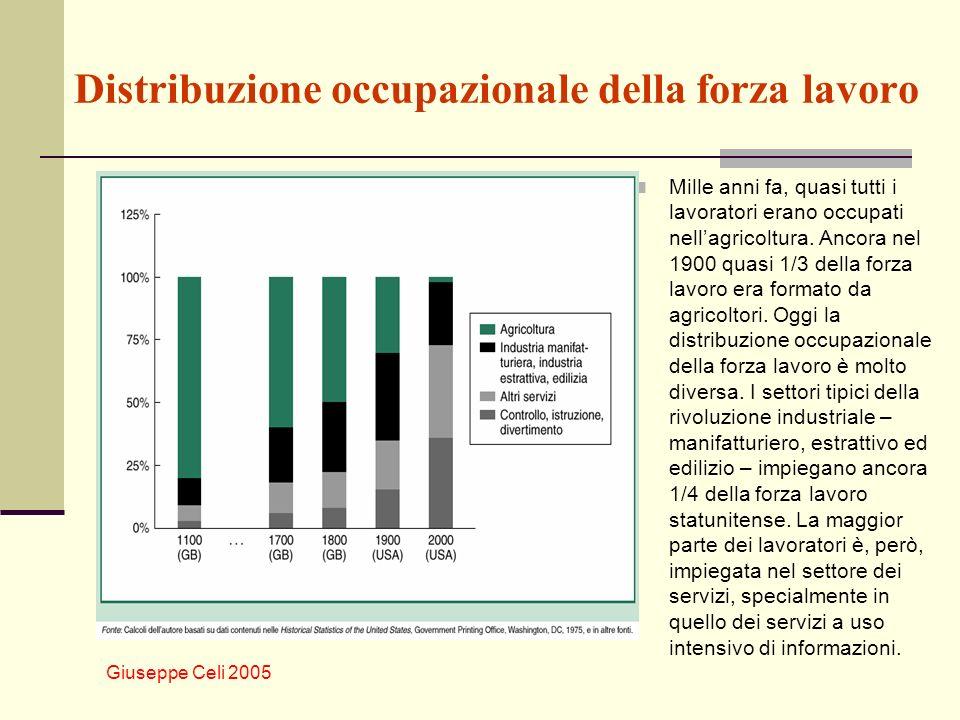 Giuseppe Celi 2005 Disoccupazione europea.