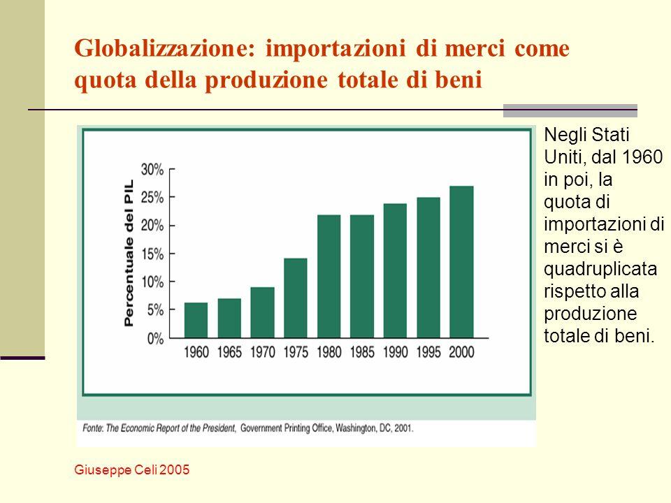 Giuseppe Celi 2005 Globalizzazione: importazioni di merci come quota della produzione totale di beni Negli Stati Uniti, dal 1960 in poi, la quota di importazioni di merci si è quadruplicata rispetto alla produzione totale di beni.