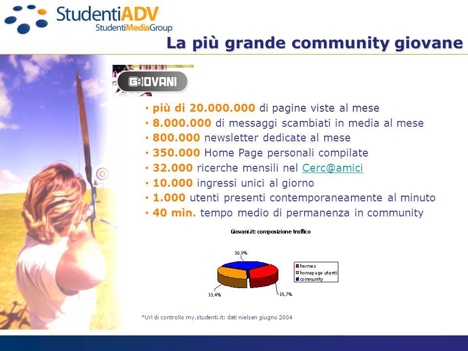 La più grande community giovane La più grande community giovane più di 20.000.000 di pagine viste al mese 8.000.000 di messaggi scambiati in media al
