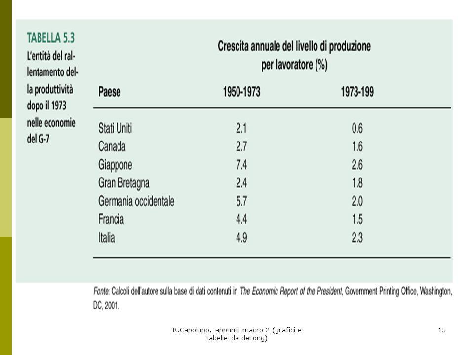 R.Capolupo, appunti macro 2 (grafici e tabelle da deLong) 16 Crescita e cambiamento strutturale La crescita economica è generalmente contrassegnata da cambiamenti nella struttura delleconomia che determinano cambiamenti su vasta scala nelloccupazione : dallagricoltura allindustria e oggi ai servizi.