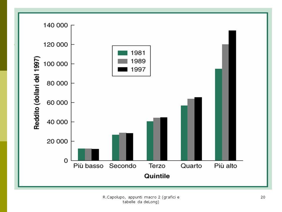 R.Capolupo, appunti macro 2 (grafici e tabelle da deLong) 21 Fine del rallentamento della produttività Negli anni 80 i computer si diffusero in tutta leconomia ma gli effetti in termini di produttività si fecero attendere (paradosso del computer).