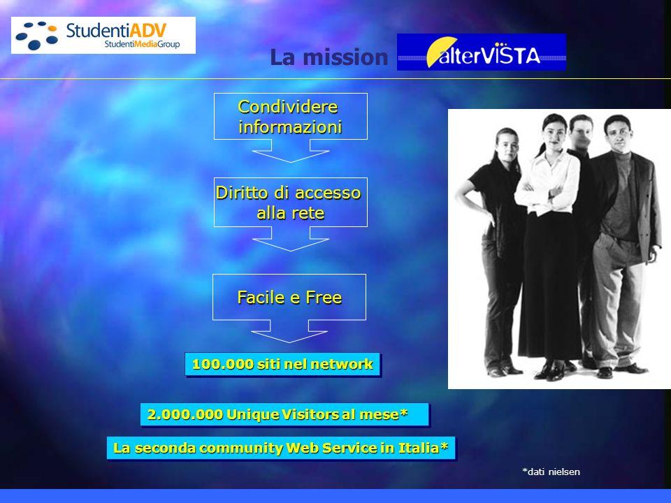 La mission Condividereinformazioni Facile e Free Diritto di accesso alla rete 100.000 siti nel network 2.000.000 Unique Visitors al mese* La seconda community Web Service in Italia* *dati nielsen
