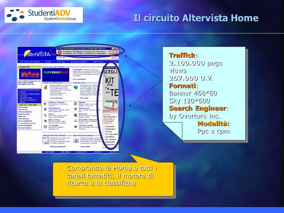 Il circuito Altervista Home Comprende la Home e tutti i canali tematici, il motore di ricerca e le classifiche Traffick: 2.100.000 page views 207.000 U.V.