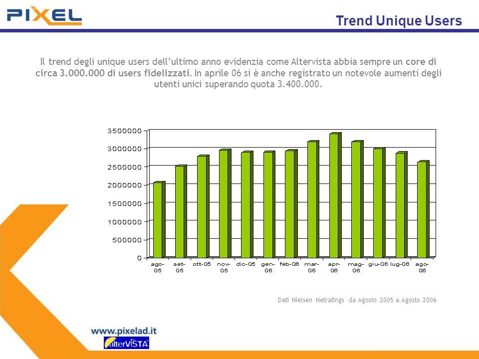 Il trend degli unique users dellultimo anno evidenzia come Altervista abbia sempre un core di circa 3.000.000 di users fidelizzati.