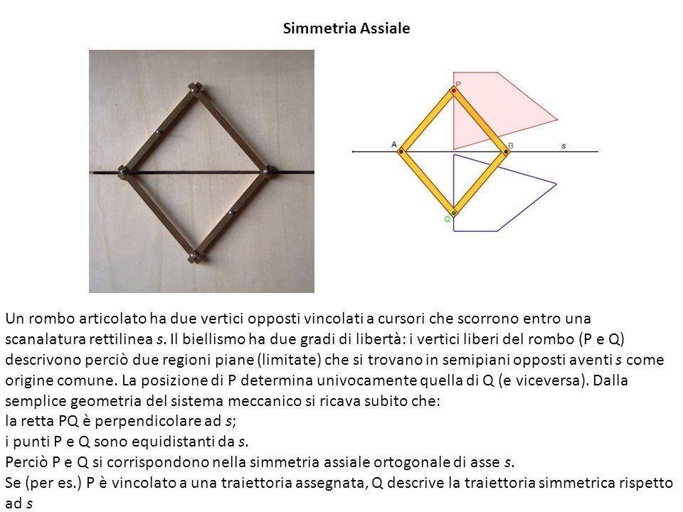 Simmetria Assiale Un rombo articolato ha due vertici opposti vincolati a cursori che scorrono entro una scanalatura rettilinea s. Il biellismo ha due