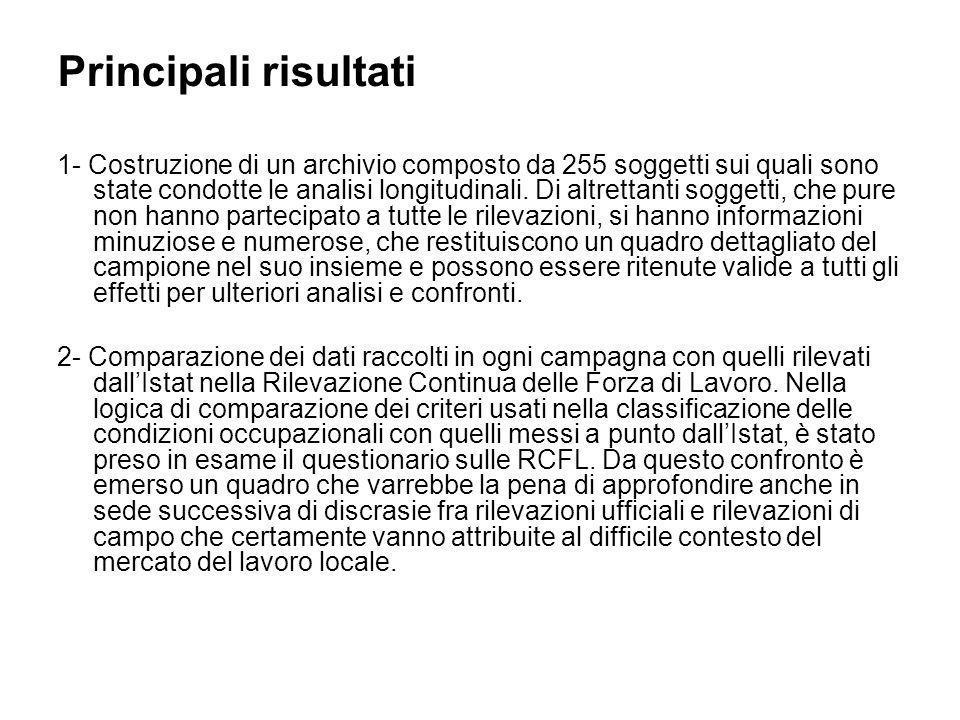 Principali risultati 1- Costruzione di un archivio composto da 255 soggetti sui quali sono state condotte le analisi longitudinali.