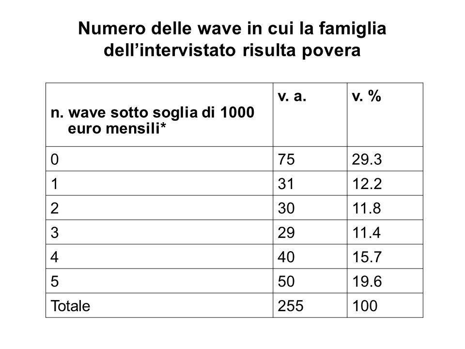 Numero delle wave in cui la famiglia dellintervistato risulta povera n.