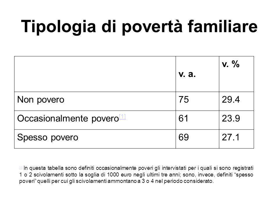 Tipologia di povertà familiare v. a. v.
