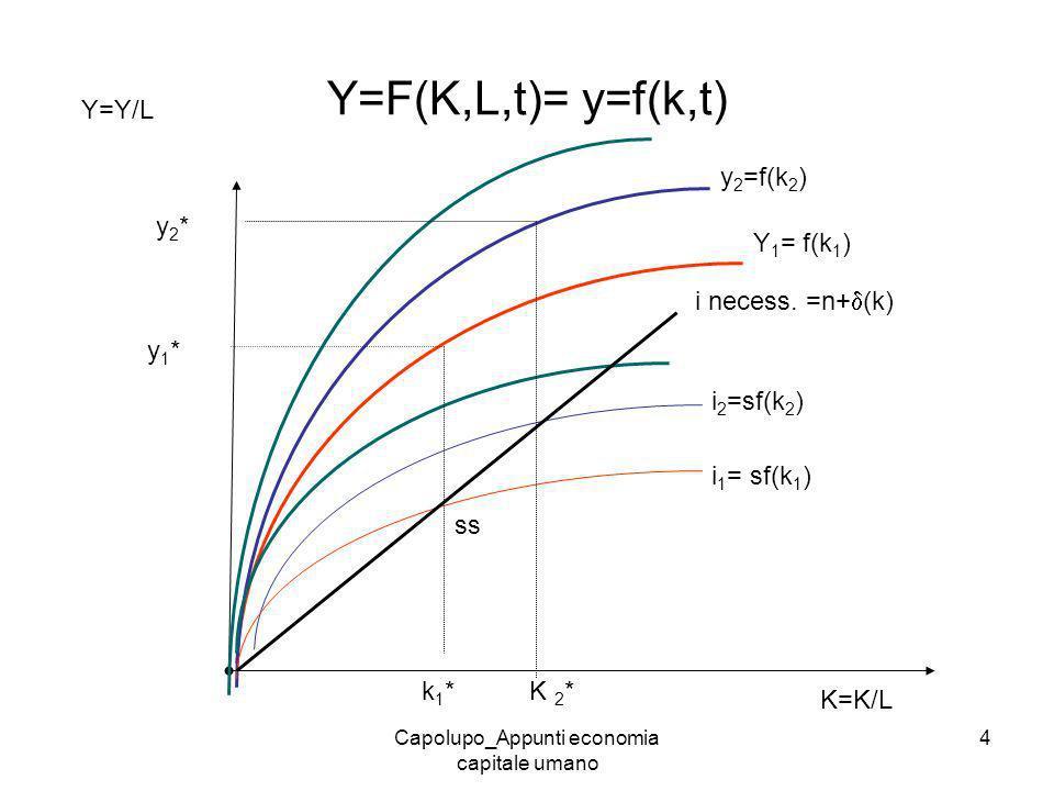 Capolupo_Appunti economia capitale umano 4 Y=F(K,L,t)= y=f(k,t) Y 1 = f(k 1 ) Y=Y/L K=K/L y 2 =f(k 2 ) i 1 = sf(k 1 ) i 2 =sf(k 2 ) i necess. =n+ (k)