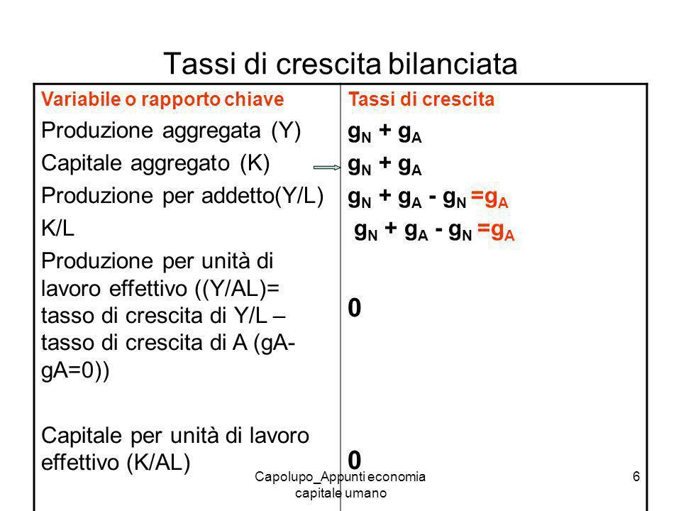 Capolupo_Appunti economia capitale umano 6 Tassi di crescita bilanciata Variabile o rapporto chiave Produzione aggregata (Y) Capitale aggregato (K) Pr