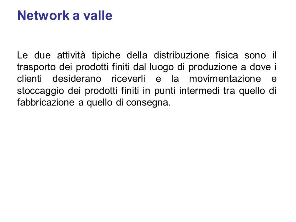 Network a valle Le due attività tipiche della distribuzione fisica sono il trasporto dei prodotti finiti dal luogo di produzione a dove i clienti desi