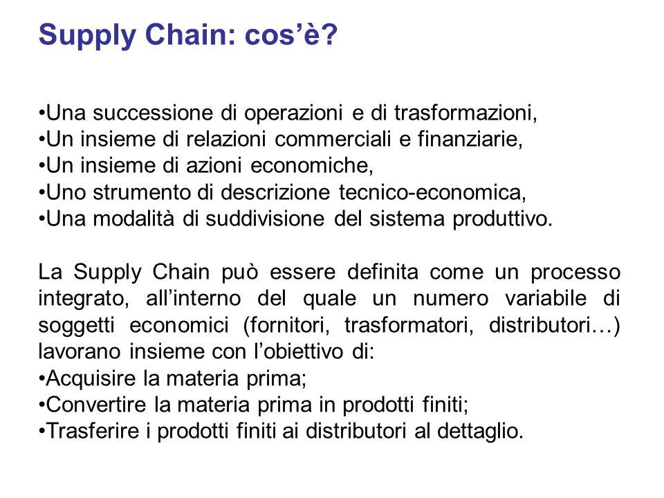 Supply Chain: cosè? Una successione di operazioni e di trasformazioni, Un insieme di relazioni commerciali e finanziarie, Un insieme di azioni economi