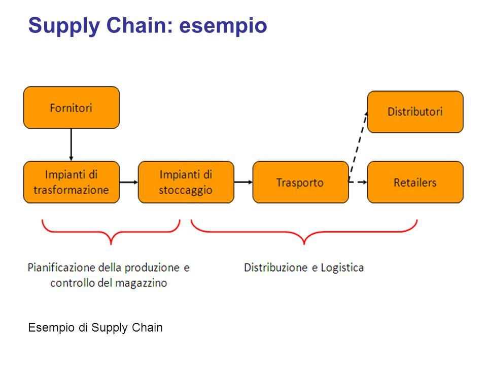 Supply Chain: esempio Esempio di Supply Chain