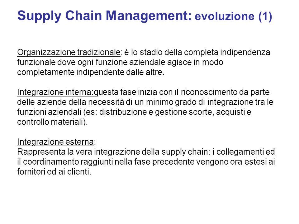 Supply Chain Management: evoluzione (1) Organizzazione tradizionale: è lo stadio della completa indipendenza funzionale dove ogni funzione aziendale a