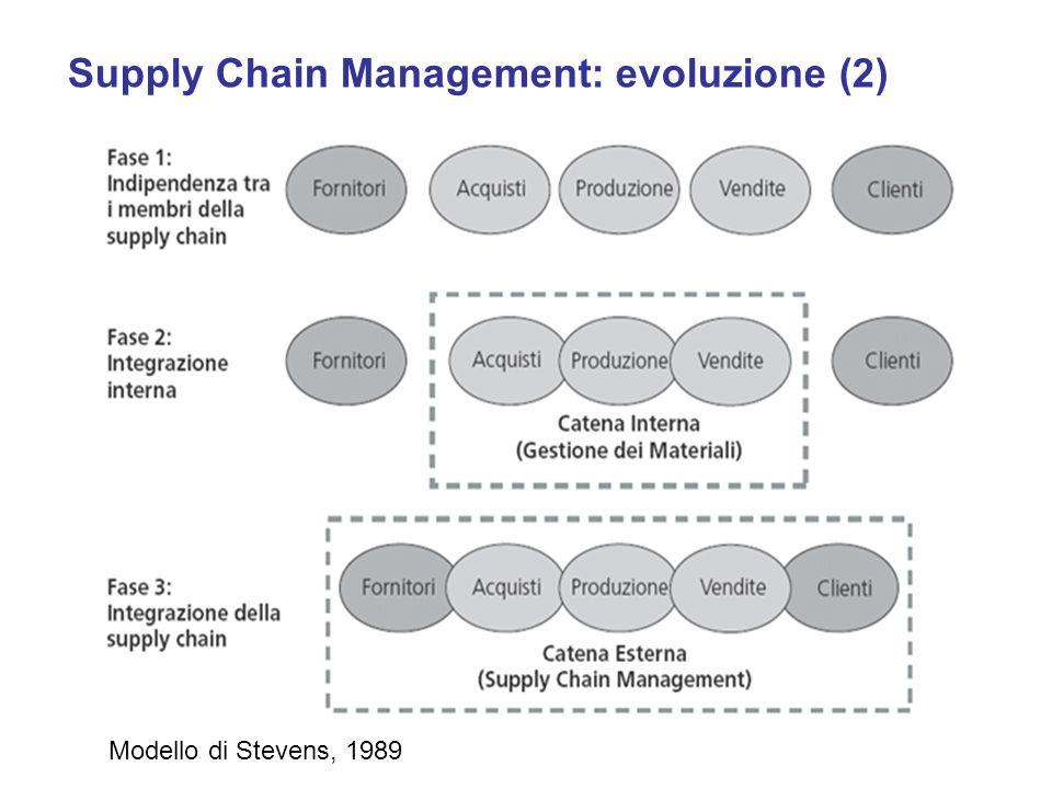 Supply Chain Management: evoluzione (2) Modello di Stevens, 1989