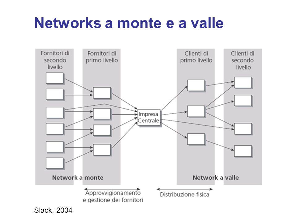 Network a monte Si riferisce alla gestione dei rapporti tra limpresa e i fornitori immediatamente a monte.