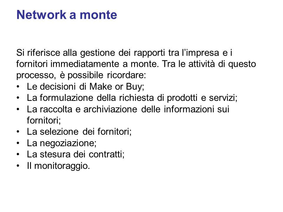 Network a monte Si riferisce alla gestione dei rapporti tra limpresa e i fornitori immediatamente a monte. Tra le attività di questo processo, è possi