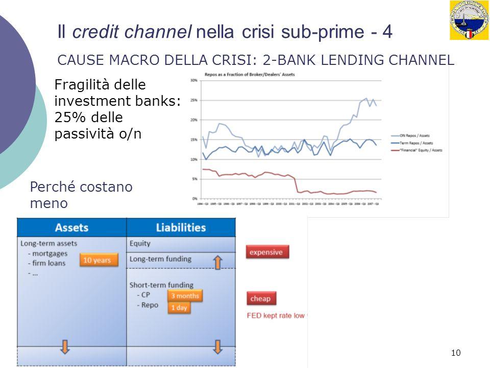 10 Il credit channel nella crisi sub-prime - 4 CAUSE MACRO DELLA CRISI: 2-BANK LENDING CHANNEL Fragilità delle investment banks: 25% delle passività o/n Perché costano meno