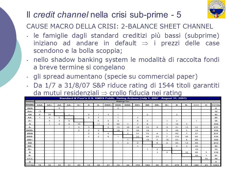 11 Il credit channel nella crisi sub-prime - 5 CAUSE MACRO DELLA CRISI: 2-BALANCE SHEET CHANNEL - le famiglie dagli standard creditizi più bassi (subprime) iniziano ad andare in default i prezzi delle case scendono e la bolla scoppia; - nello shadow banking system le modalità di raccolta fondi a breve termine si congelano - gli spread aumentano (specie su commercial paper) - Da 1/7 a 31/8/07 S&P riduce rating di 1544 titoli garantiti da mutui residenziali crollo fiducia nei rating