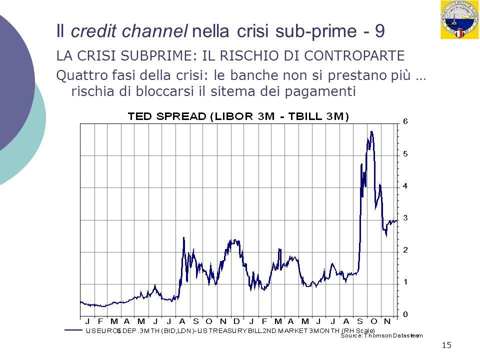 15 Il credit channel nella crisi sub-prime - 9 LA CRISI SUBPRIME: IL RISCHIO DI CONTROPARTE Quattro fasi della crisi: le banche non si prestano più …
