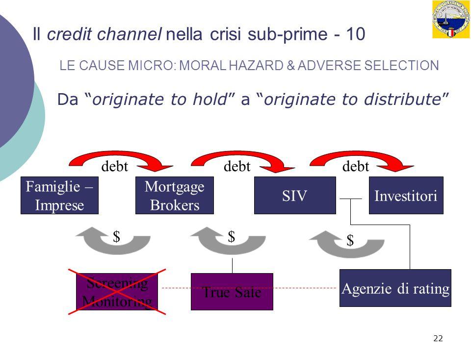22 Il credit channel nella crisi sub-prime - 10 Da originate to hold a originate to distribute SIV $ $$ debt InvestitoriBanche Famiglie – Imprese debt