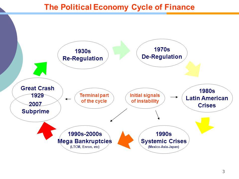 3 The Political Economy Cycle of Finance Great Crash 1929 1930s Re-Regulation 1970s De-Regulation 1980s Latin American Crises 1990s Systemic Crises (M
