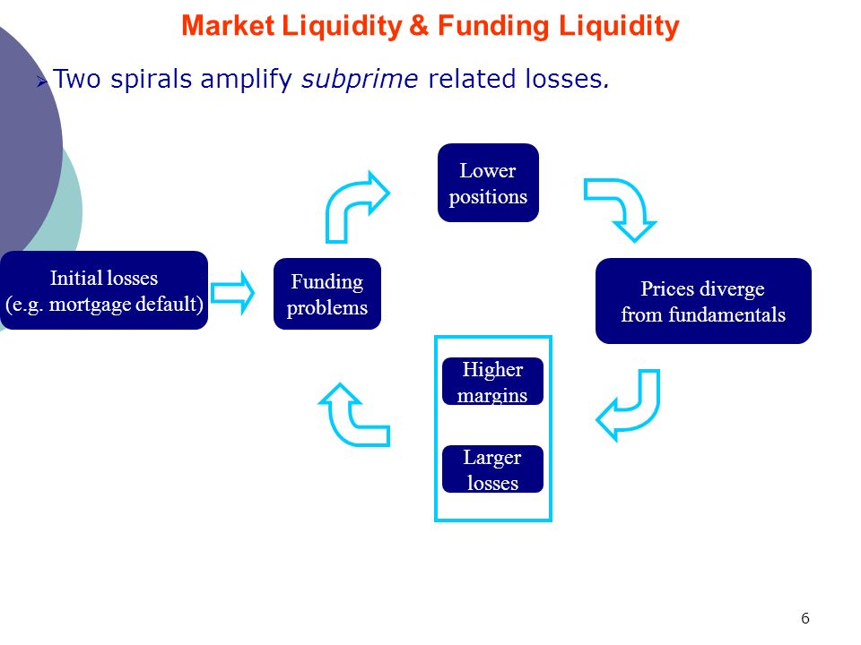 6 Two spirals amplify subprime related losses. Initial losses (e.g.