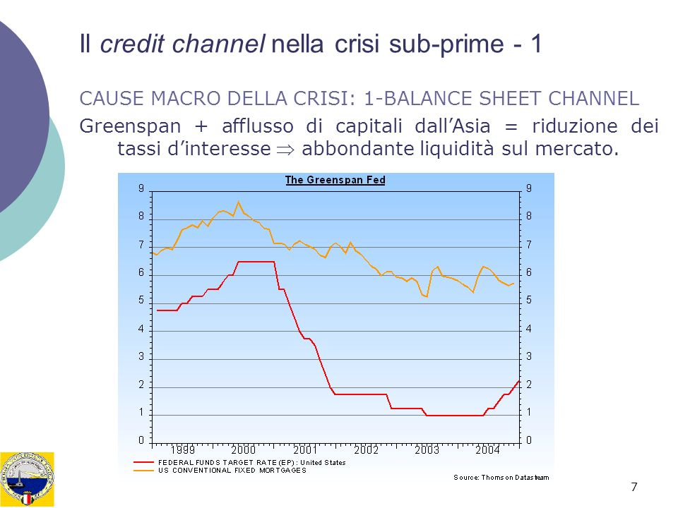 7 Il credit channel nella crisi sub-prime - 1 CAUSE MACRO DELLA CRISI: 1-BALANCE SHEET CHANNEL Greenspan + afflusso di capitali dallAsia = riduzione d