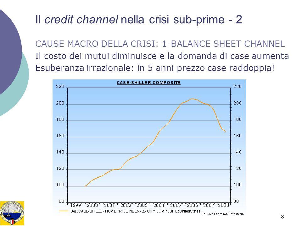 8 Il credit channel nella crisi sub-prime - 2 CAUSE MACRO DELLA CRISI: 1-BALANCE SHEET CHANNEL Il costo dei mutui diminuisce e la domanda di case aume