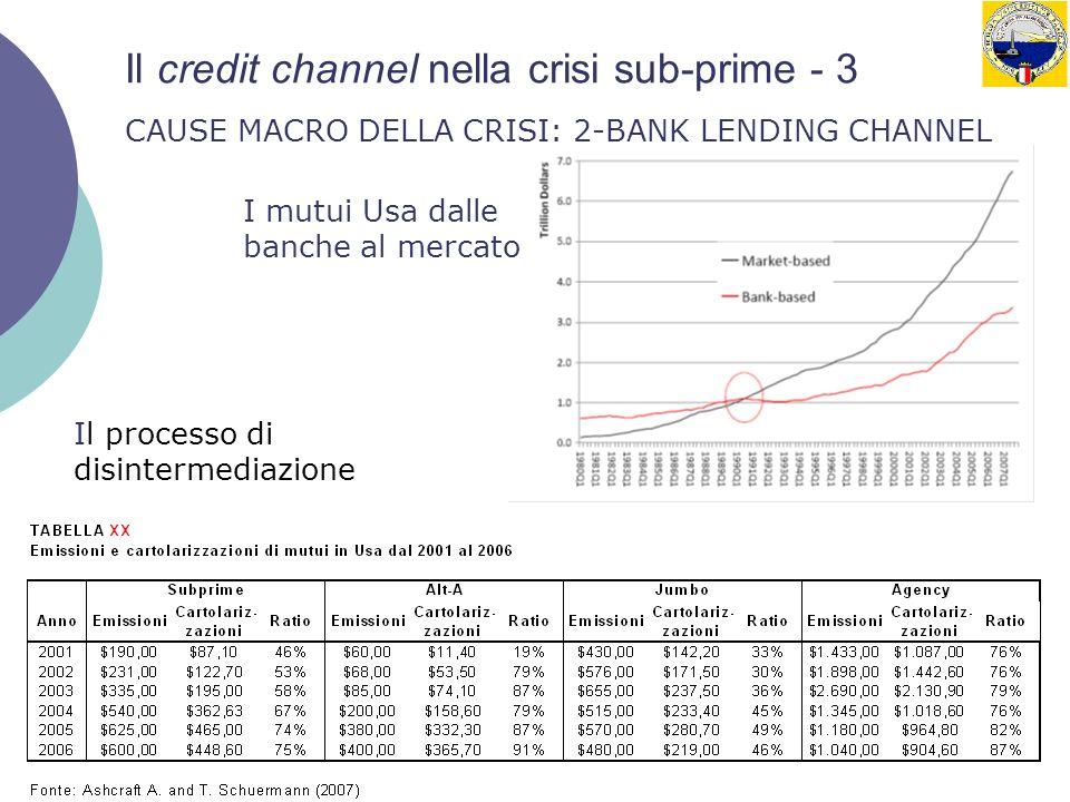 9 Il credit channel nella crisi sub-prime - 3 CAUSE MACRO DELLA CRISI: 2-BANK LENDING CHANNEL I mutui Usa dalle banche al mercato Il processo di disin