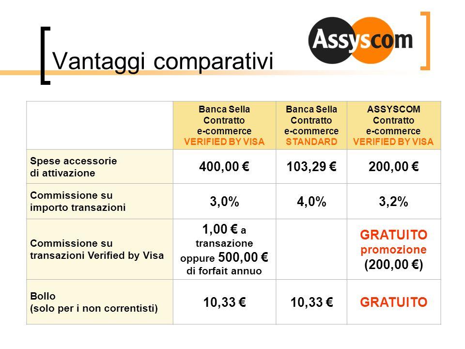 Vantaggi comparativi Banca Sella Contratto e-commerce VERIFIED BY VISA Banca Sella Contratto e-commerce STANDARD ASSYSCOM Contratto e-commerce VERIFIE