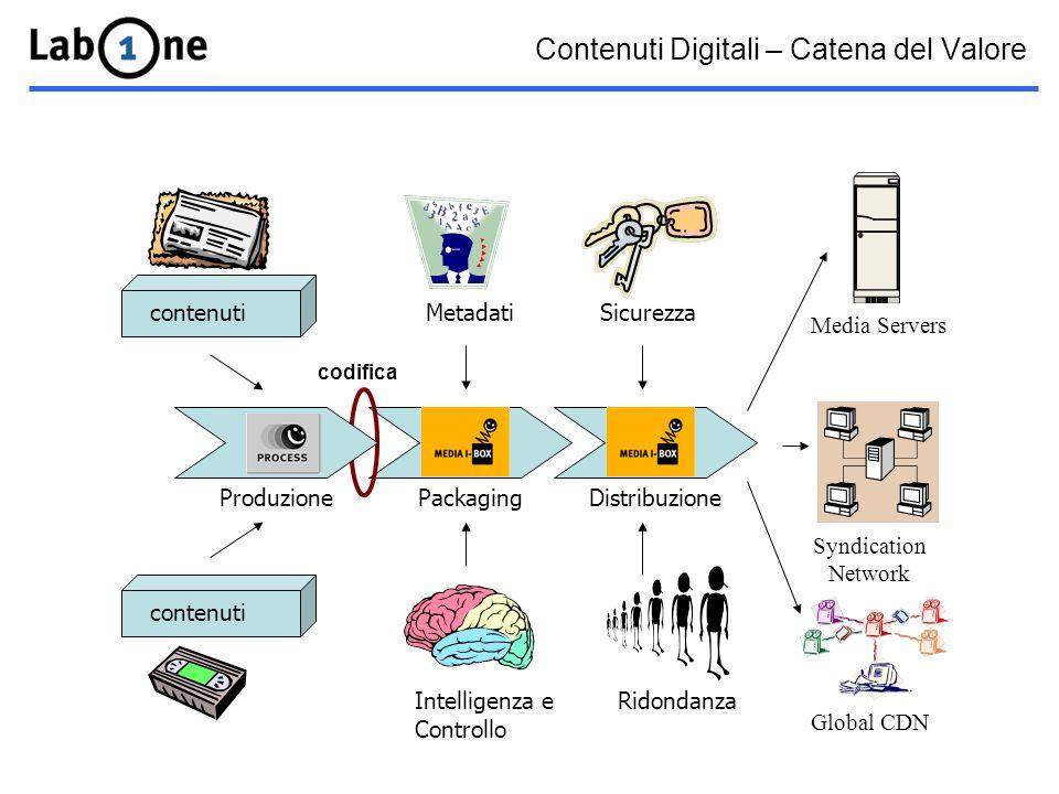Contenuti Digitali – Catena del Valore Packaging Metadati Intelligenza e Controllo Distribuzione Ridondanza Sicurezza Produzione contenuti codifica Media Servers Syndication Network Global CDN